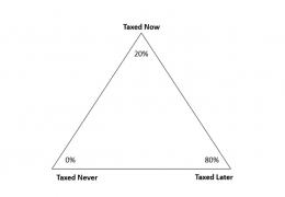 The Tax Diversificatrion Triangle