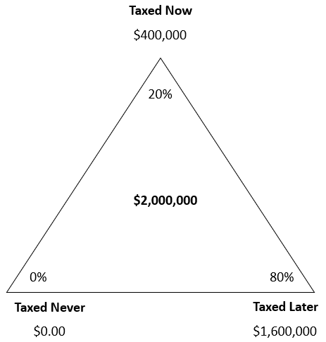 Allocation of money by account type