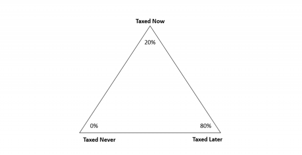 The Tax Triangle